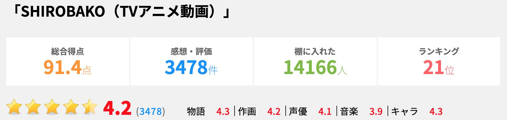 評価 shirobako 【ネタバレ感想】『劇場版 SHIROBAKO(再上映)』評価